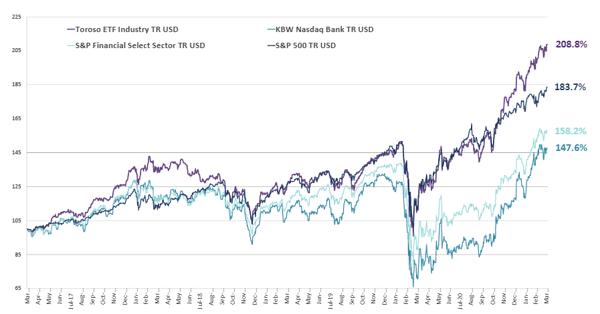 chart-Apr-05-2021-02-57-28-27-PM