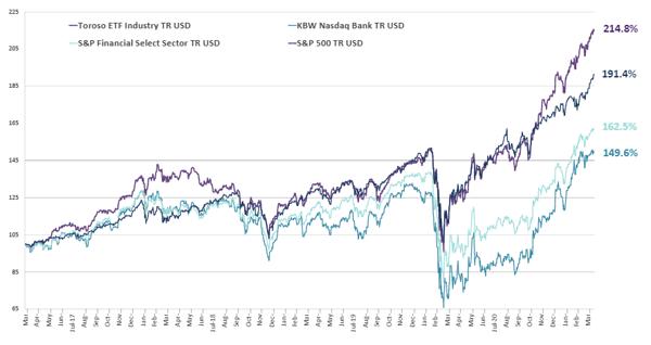 chart-Apr-19-2021-02-56-29-86-PM