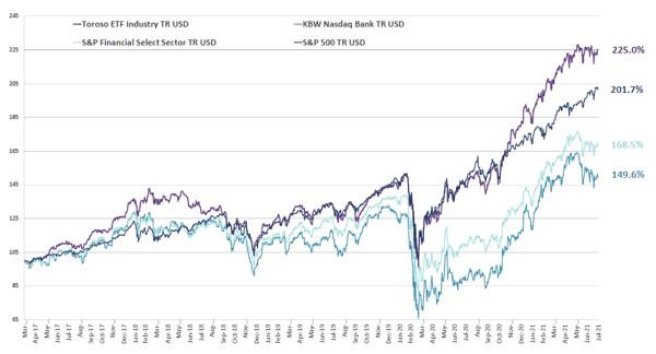 chart-Aug-02-2021-02-45-00-59-PM