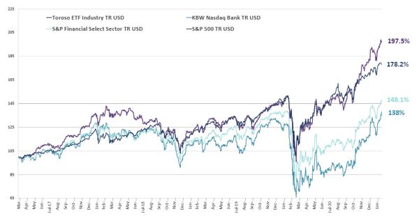 chart-Feb-22-2021-04-18-12-31-PM