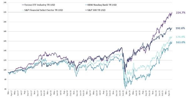 chart-Jun-01-2021-01-35-37-31-PM