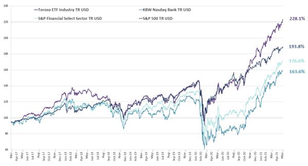 chart-Jun-07-2021-01-42-30-36-PM