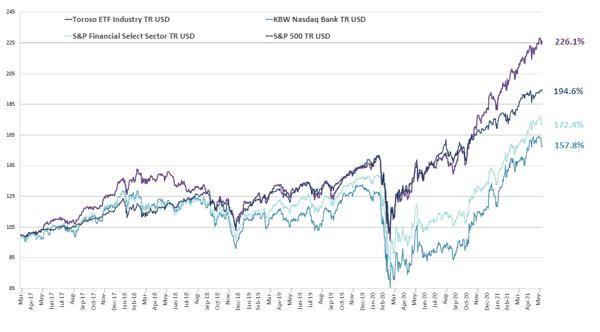 chart-Jun-14-2021-03-37-08-35-PM