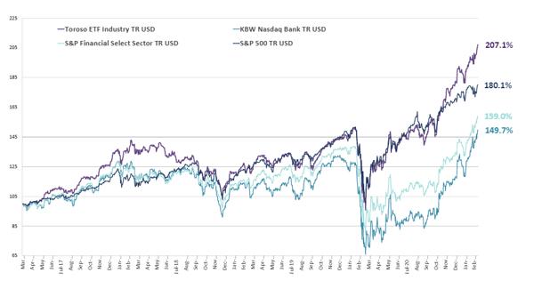 chart-Mar-15-2021-03-45-20-21-PM
