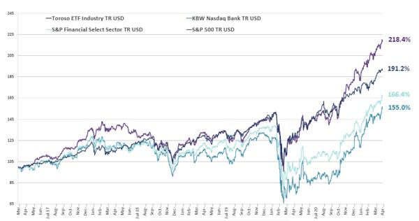 chart-May-03-2021-03-57-03-19-PM