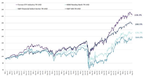 chart-Oct-04-2021-02-42-52-45-PM