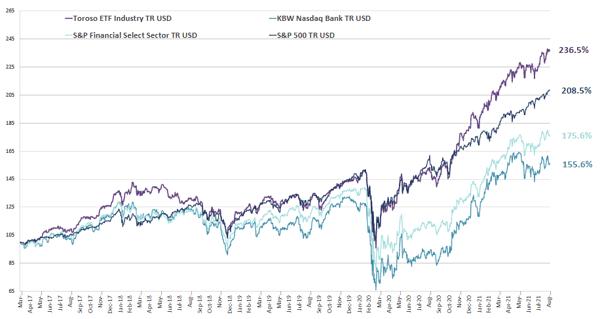 chart-Sep-07-2021-01-30-41-90-PM
