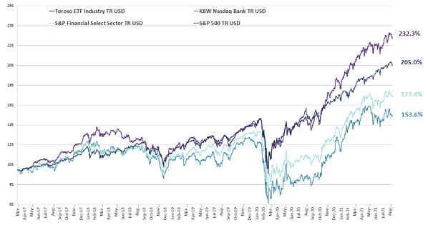 chart-Sep-13-2021-04-06-27-46-PM