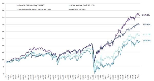chart-Sep-27-2021-03-16-01-29-PM
